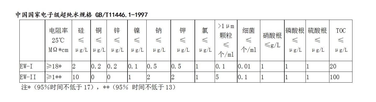 中国国家电子级超纯水规格.jpg