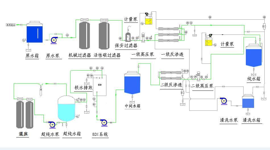 电子级超纯水系统流程.jpg